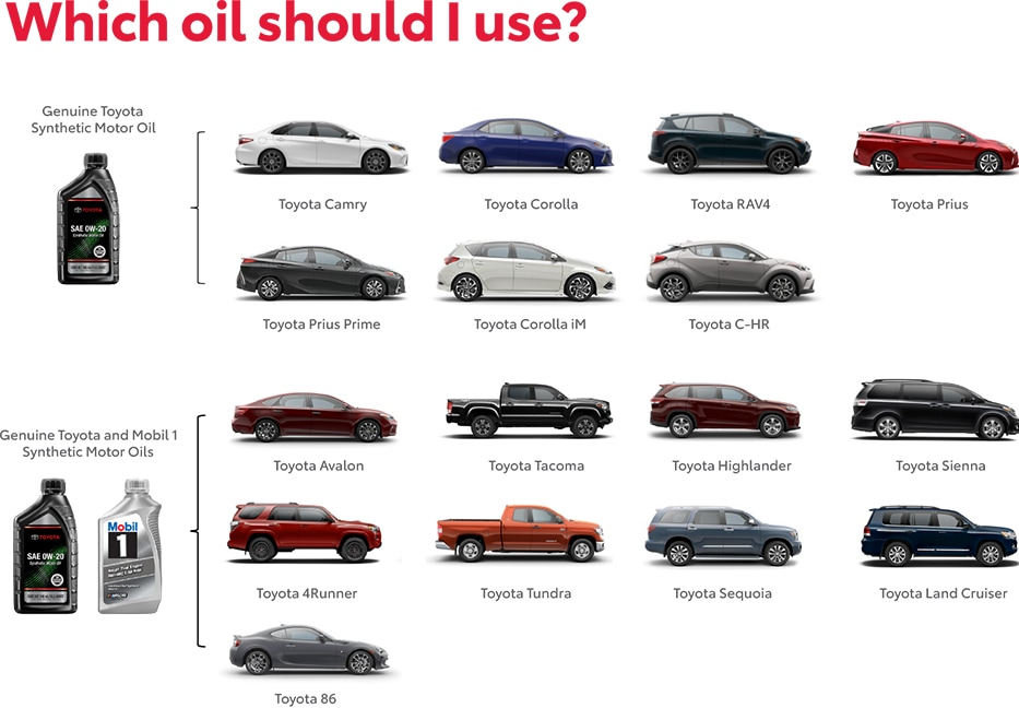 Which Oil Should You use? Contact $account.Name for more information: $Phone1Copy